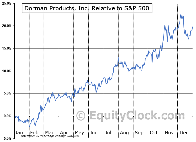 DORM Relative to the S&P 500