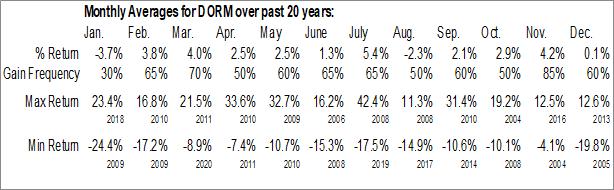 Monthly Seasonal Dorman Products, Inc. (NASD:DORM)