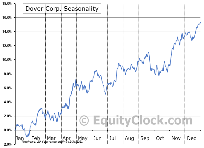 Dover Corporation Seasonal Chart