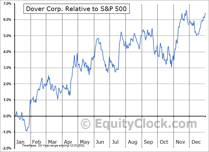 DOV Relative to the S&P 500