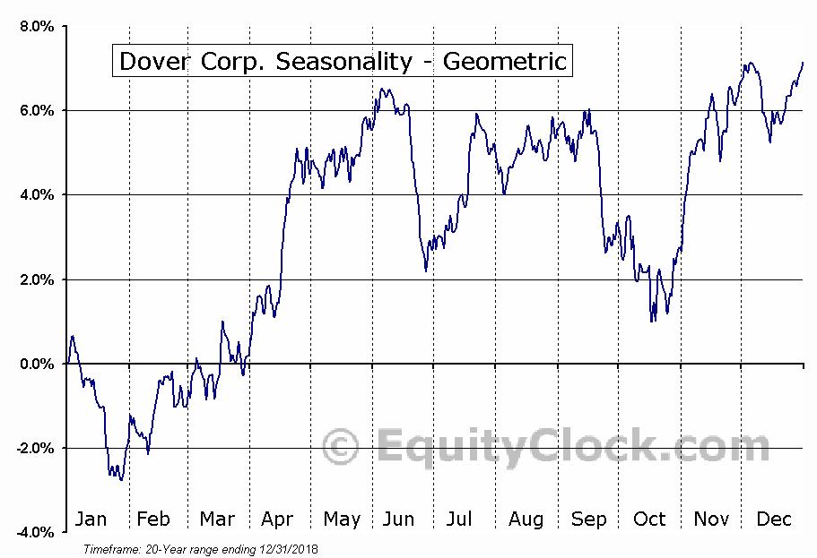 Dover Corp. (NYSE:DOV) Seasonality