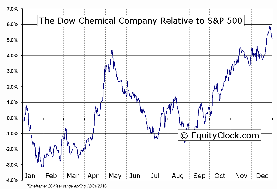 a business analysis of the dow chemicals company A partial report preview for dow chemical co is  the dow chemical company manufactures and supplies  3308597 nova scotia company: 466 additional business.