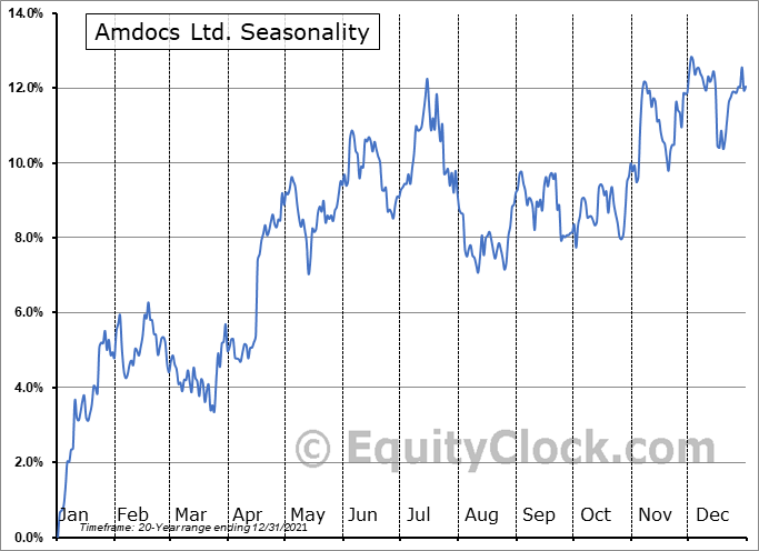 Amdocs Limited Seasonal Chart