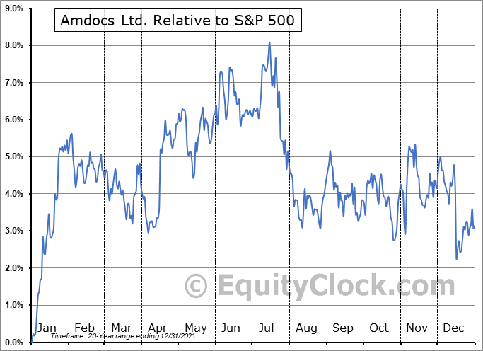 DOX Relative to the S&P 500