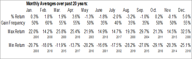 Monthly Seasonal Diamond Offshore Drilling, Inc. (NYSE:DO)