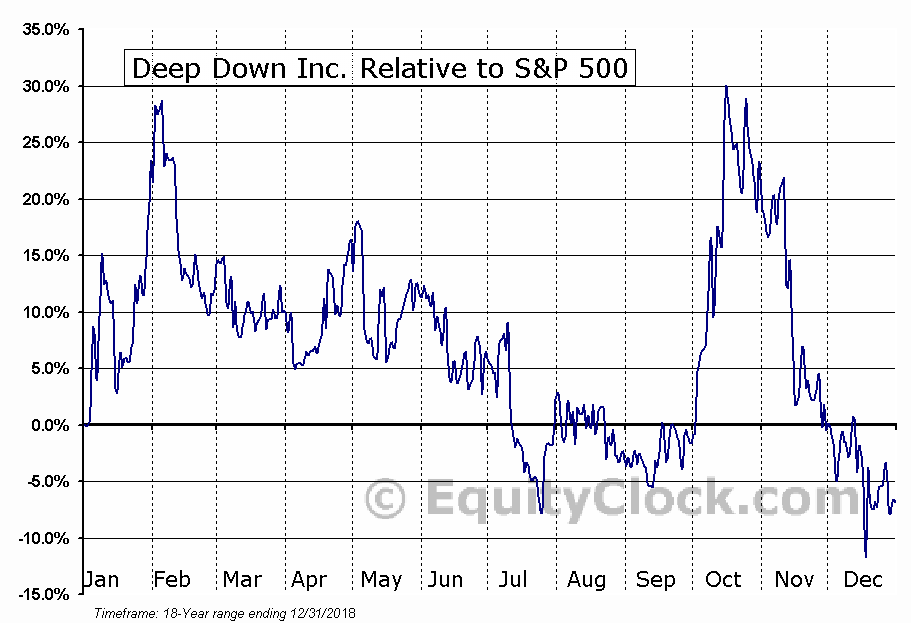 DPDW Relative to the S&P 500
