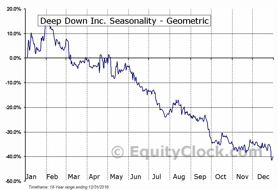 Deep Down Inc. (OTCMKT:DPDW) Seasonality