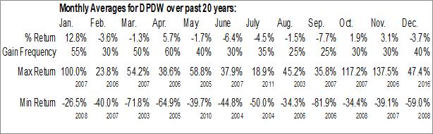 Monthly Seasonal Deep Down Inc. (OTCMKT:DPDW)