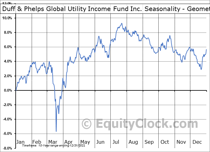 Duff & Phelps Global Utility Income Fund Inc. (NYSE:DPG) Seasonality
