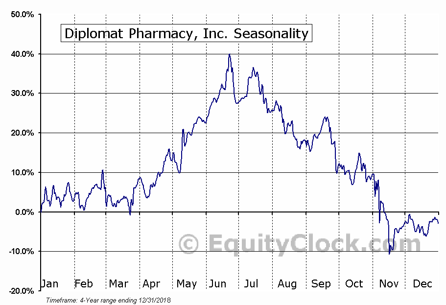 Diplomat Pharmacy, Inc. (DPLO) Seasonal Chart