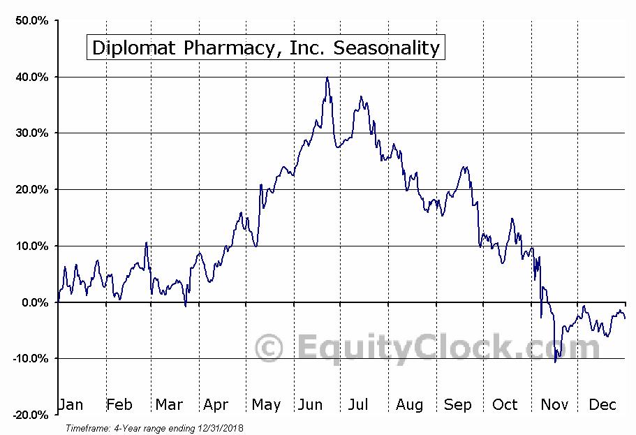 Diplomat Pharmacy, Inc. (DPLO) Seasonal Chart
