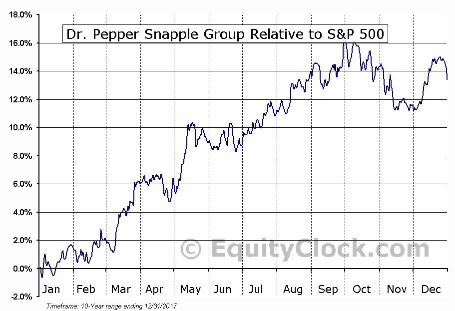 Dr Pepper Snapple Group Nysedps Seasonal Chart Equity Clock