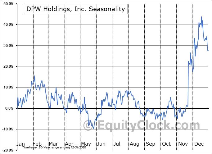 DPW Holdings, Inc. (AMEX:DPW) Seasonality