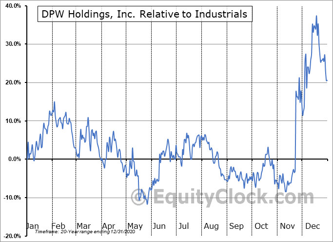 DPW Relative to the Sector