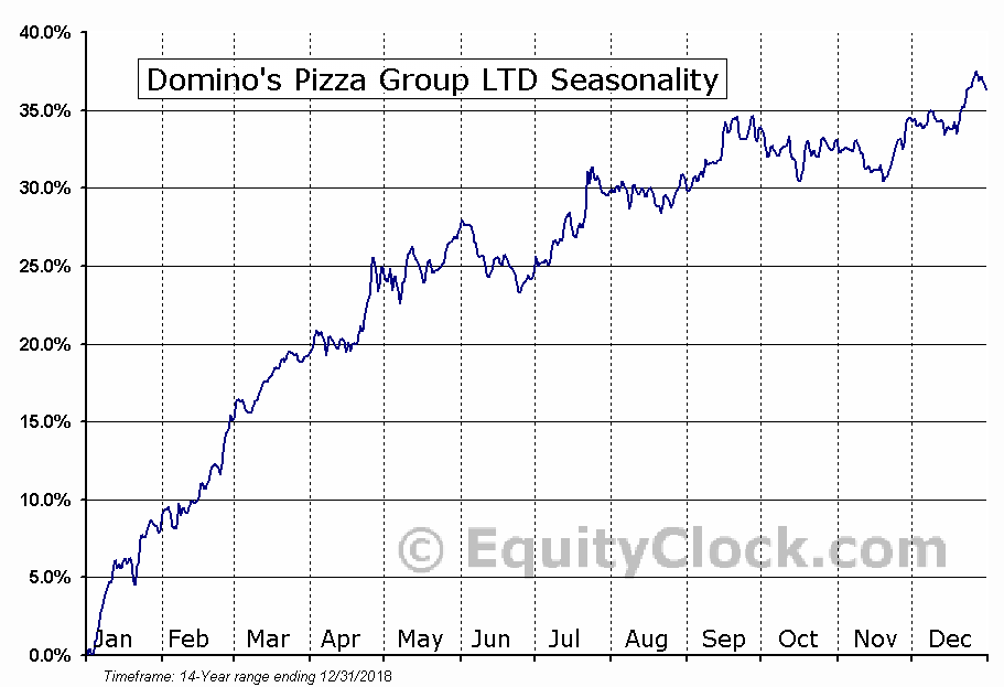 Domino's Pizza Inc (DPZ) Seasonal Chart