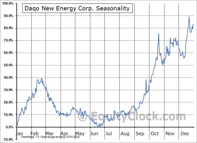 DAQO New Energy Corp. Seasonal Chart