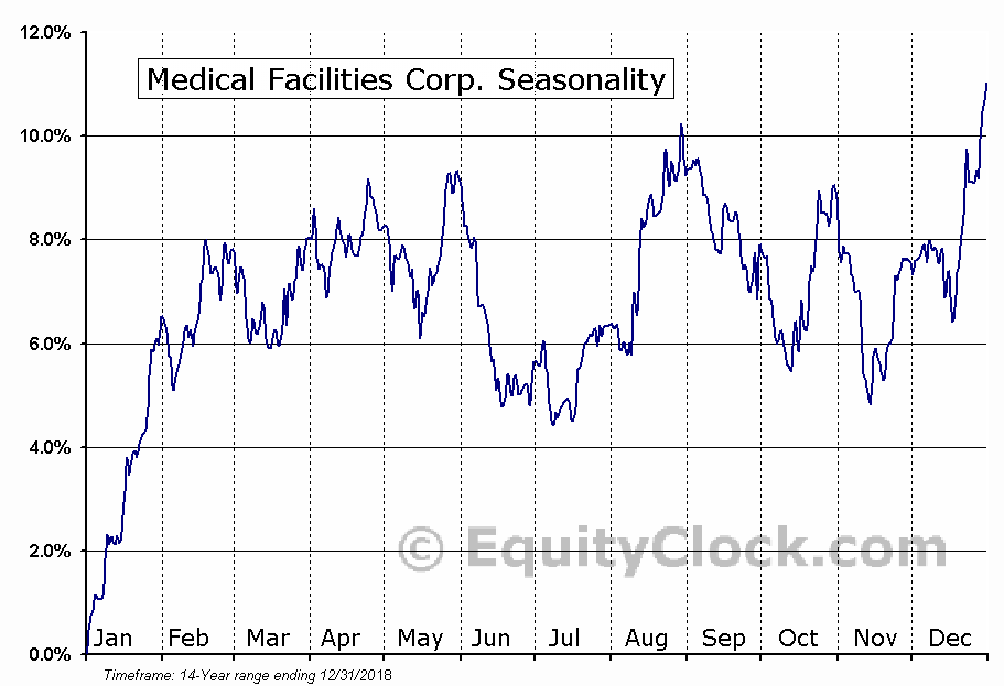 Medical Facilities (TSE:DR) Seasonal Chart