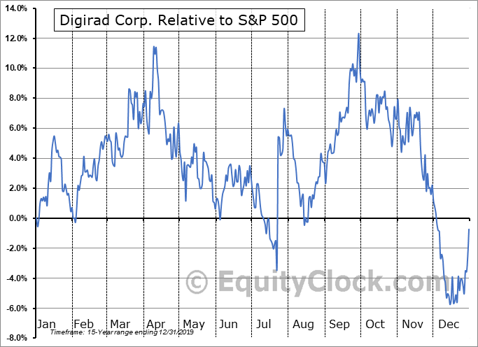 DRAD Relative to the S&P 500