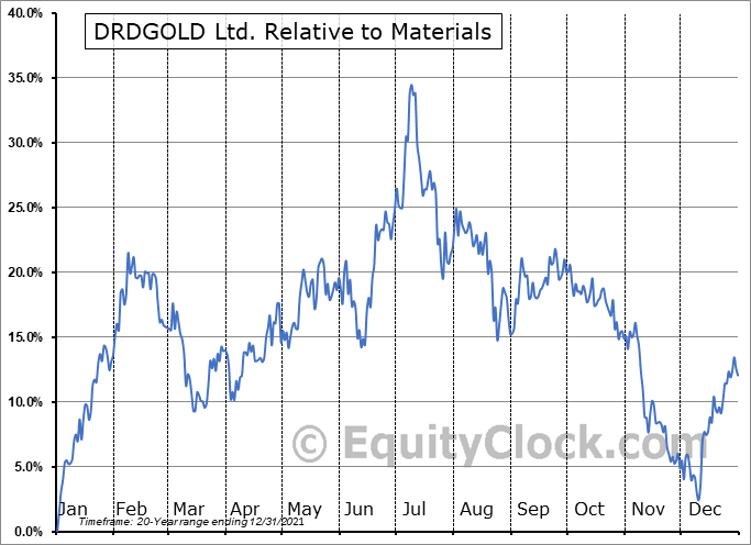 DRD Relative to the Sector