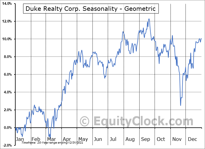 Duke Realty Corp. (NYSE:DRE) Seasonality