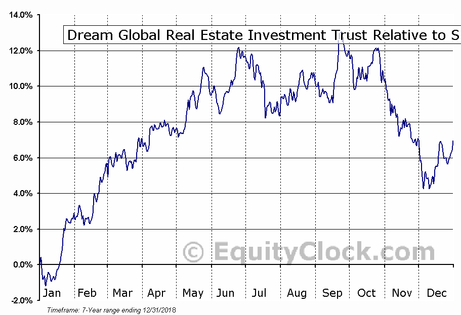 DRG-UN.TO Relative to the S&P 500