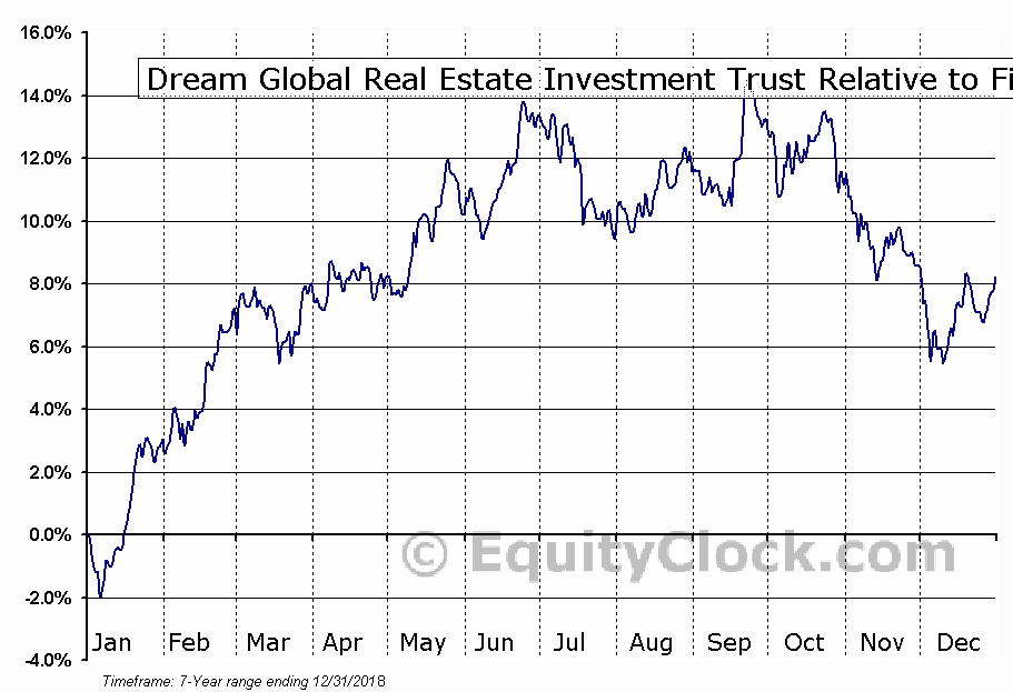 DRG-UN.TO Relative to the Sector