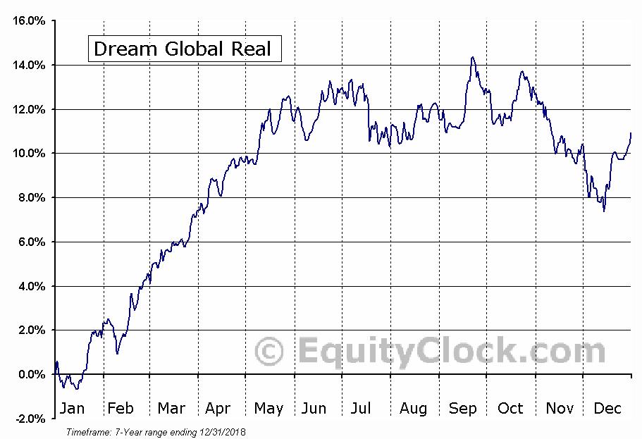 Dream Global Real Estate Investment Trust (TSE:DRG/UN.TO) Seasonality