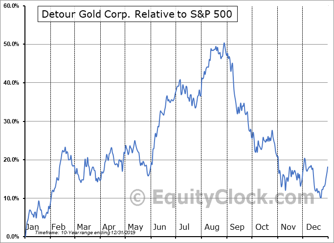 DRGDF Relative to the S&P 500