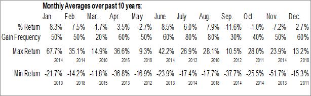 Monthly Seasonal Detour Gold Corp. (OTCMKT:DRGDF)