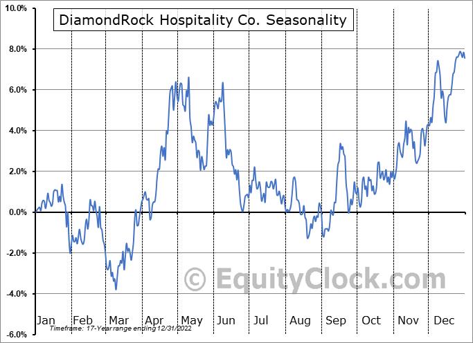 DiamondRock Hospitality Co. (NYSE:DRH) Seasonality