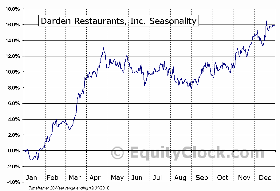 Darden Restaurants, Inc. Seasonal Chart
