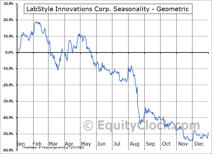 LabStyle Innovations Corp. (NASD:DRIO) Seasonality