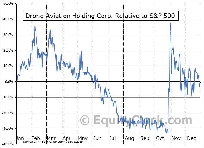 DRNE Relative to the S&P 500