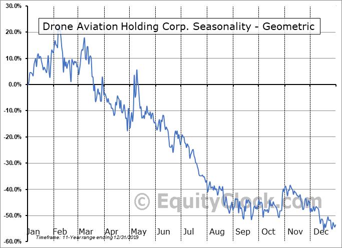 Drone Aviation Holding Corp. (OTCMKT:DRNE) Seasonality