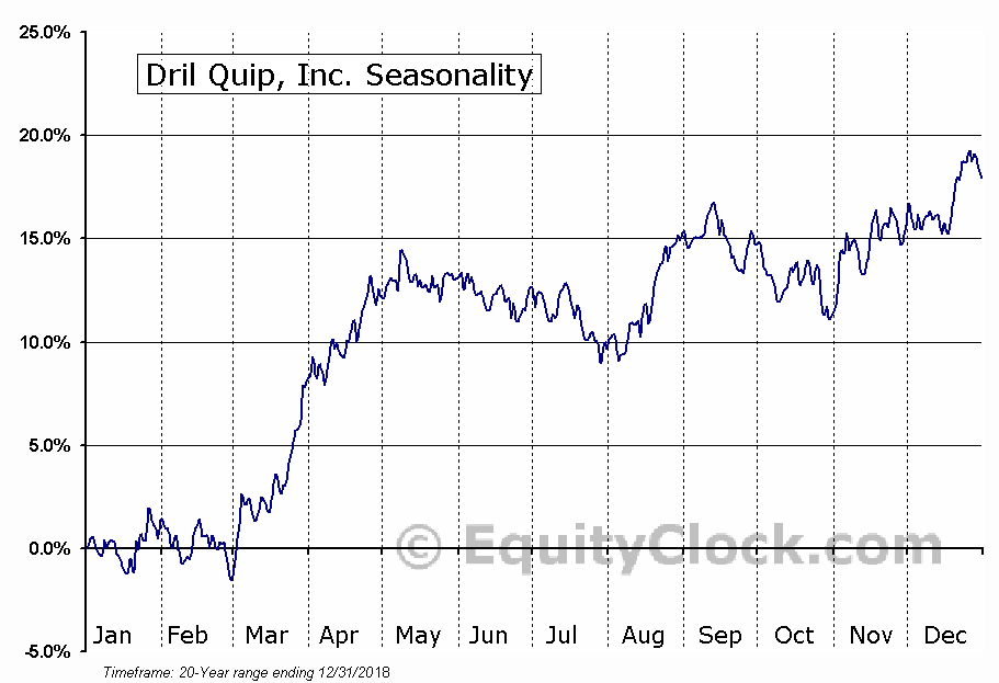 Dril Quip, Inc. (NYSE:DRQ) Seasonality