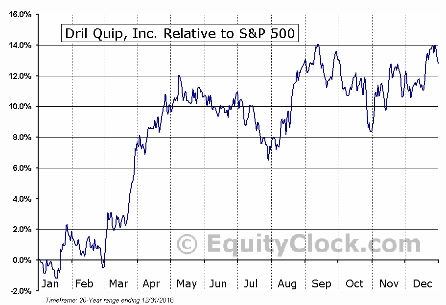 DRQ Relative to the S&P 500