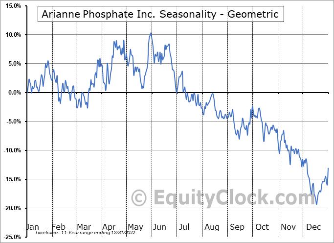 Arianne Phosphate Inc. (OTCMKT:DRRSF) Seasonality