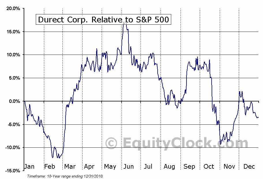 DRRX Relative to the S&P 500