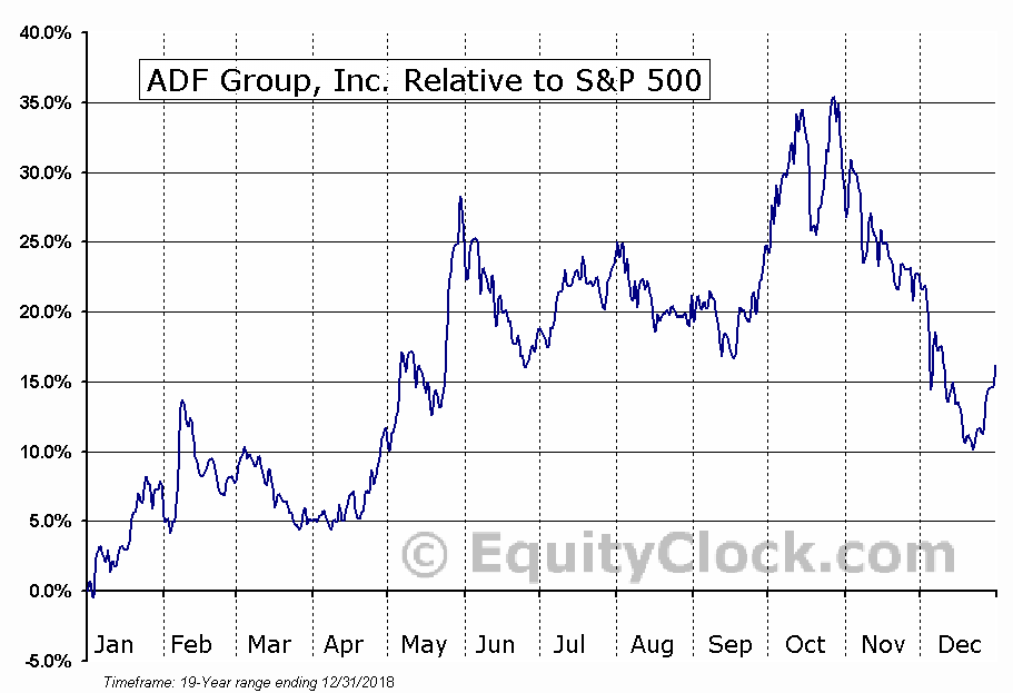 DRX.TO Relative to the S&P 500