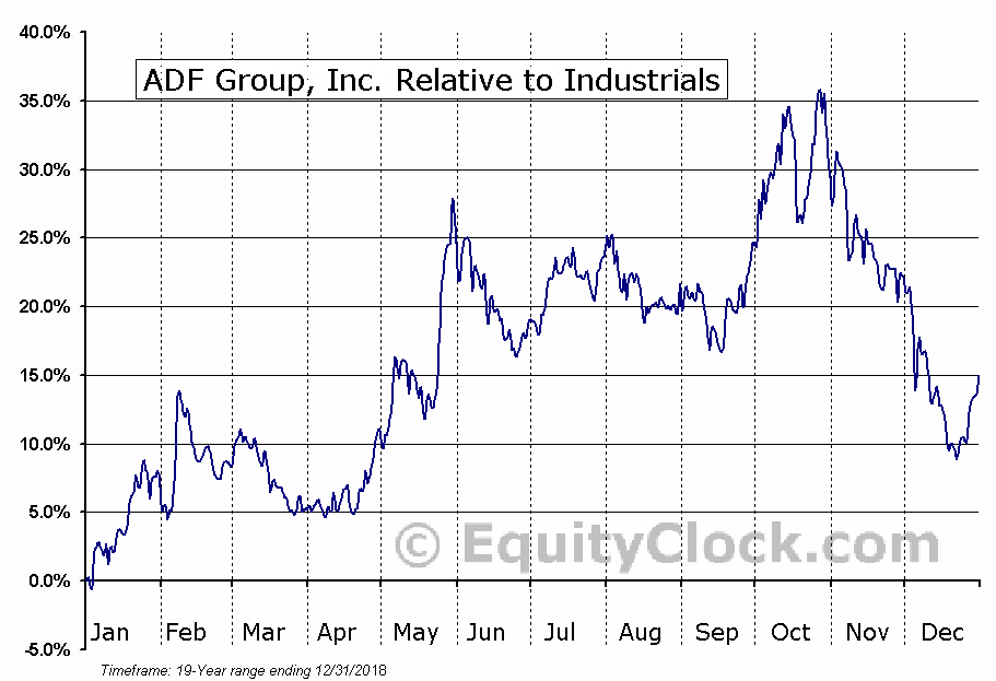 DRX.TO Relative to the Sector