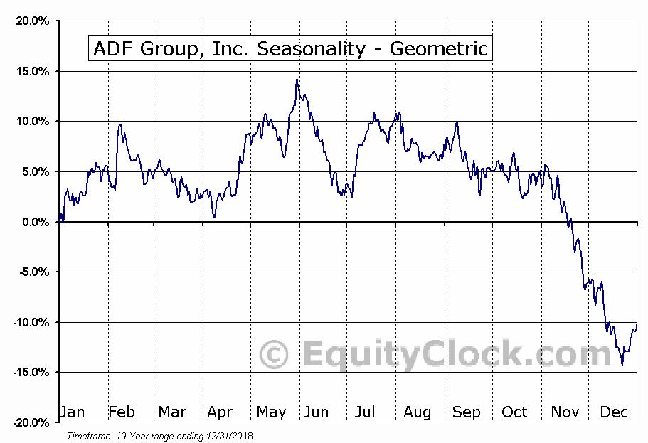 ADF Group, Inc. (TSE:DRX.TO) Seasonality