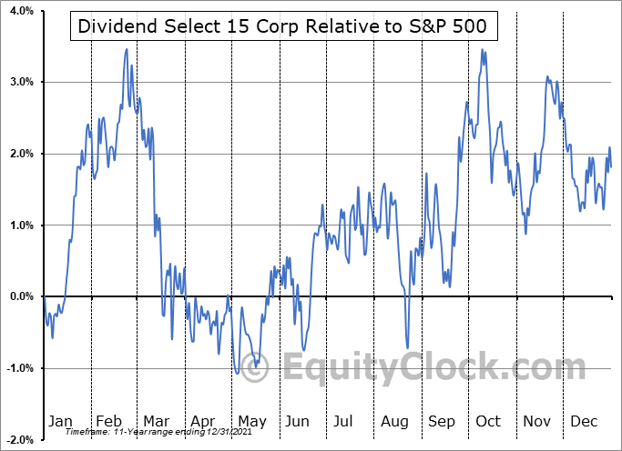DS.TO Relative to the S&P 500