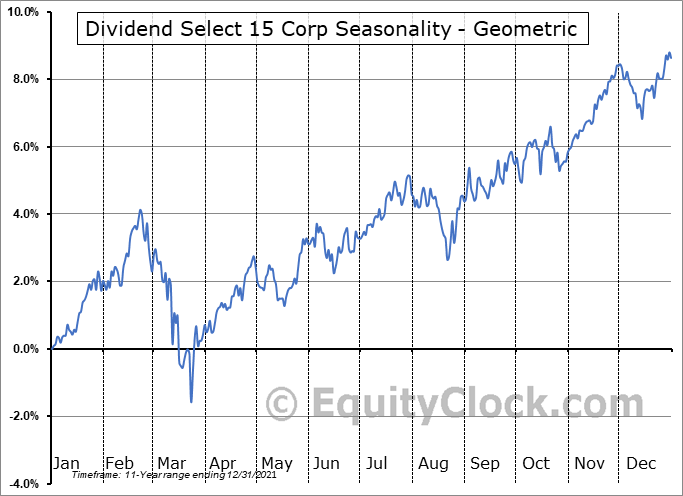 Dividend Select 15 Corp (TSE:DS.TO) Seasonality
