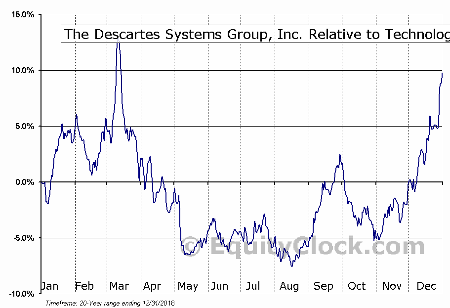 DSG.TO Relative to the Sector