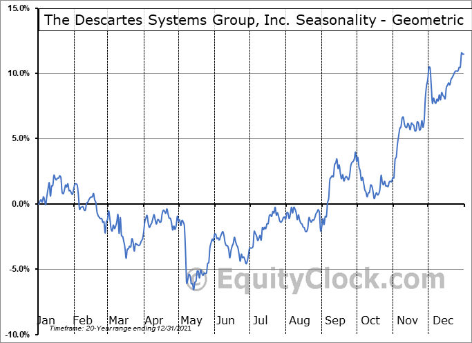 The Descartes Systems Group, Inc. (TSE:DSG.TO) Seasonality