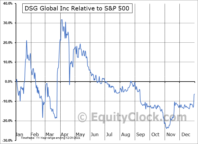 DSGT Relative to the S&P 500