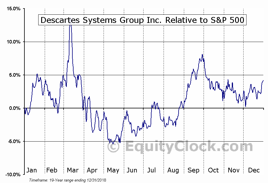 DSGX Relative to the S&P 500
