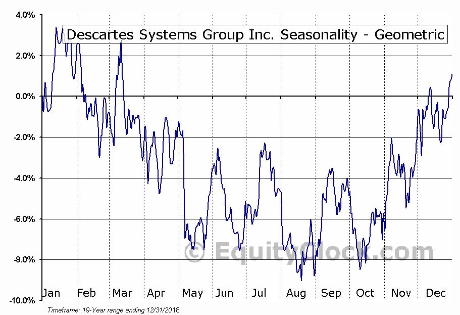 Descartes Systems Group Inc. (NASD:DSGX) Seasonality