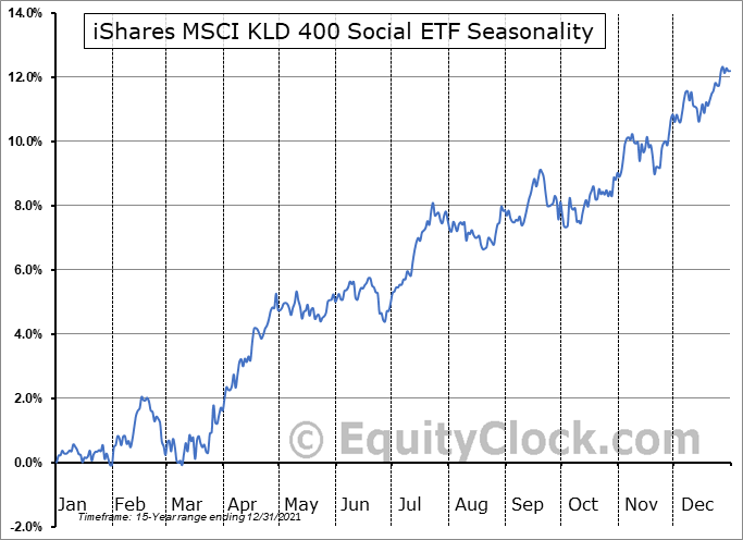 iShares MSCI KLD 400 Social ETF (NYSE:DSI) Seasonality