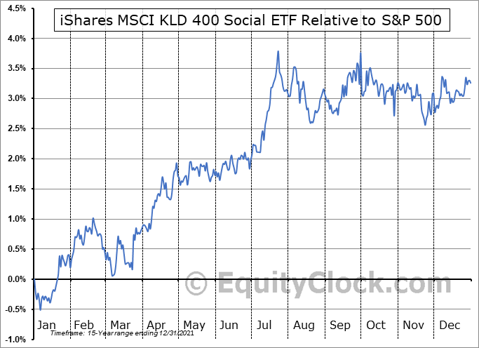 DSI Relative to the S&P 500